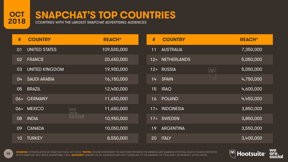 Snapchat Advertising Audience Country Ranking October 2018 DataReportal