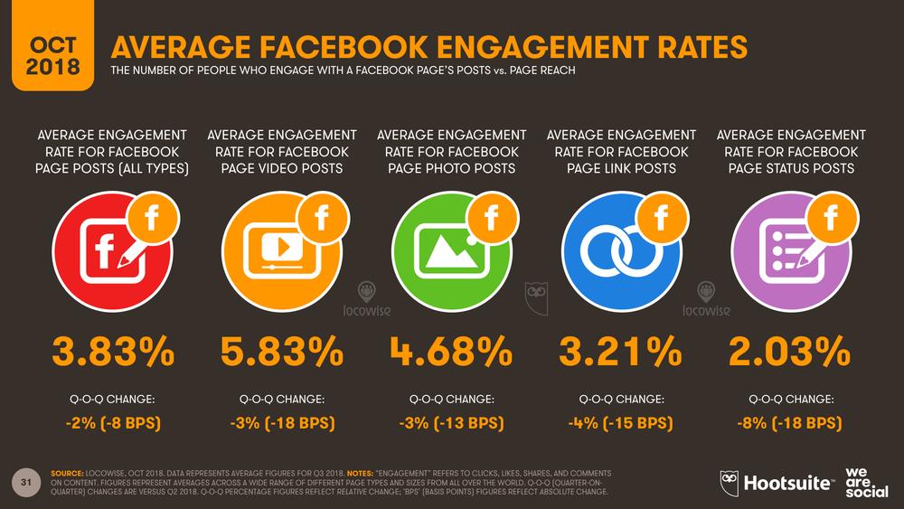Facebook Average Global Engagement October 2018 DataReportal