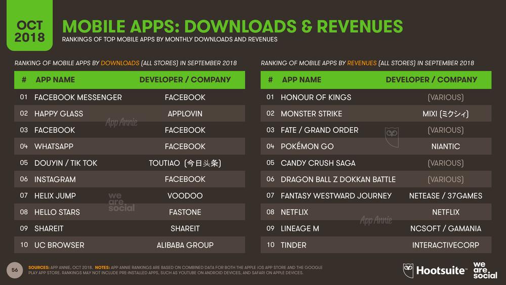 Mobile App Global Rankings October 2018 DataReportal