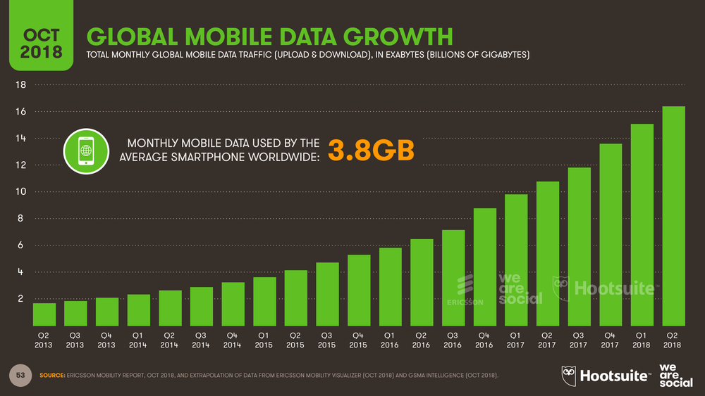 Mobile Data Consumption by Month October 2018 DataReportal