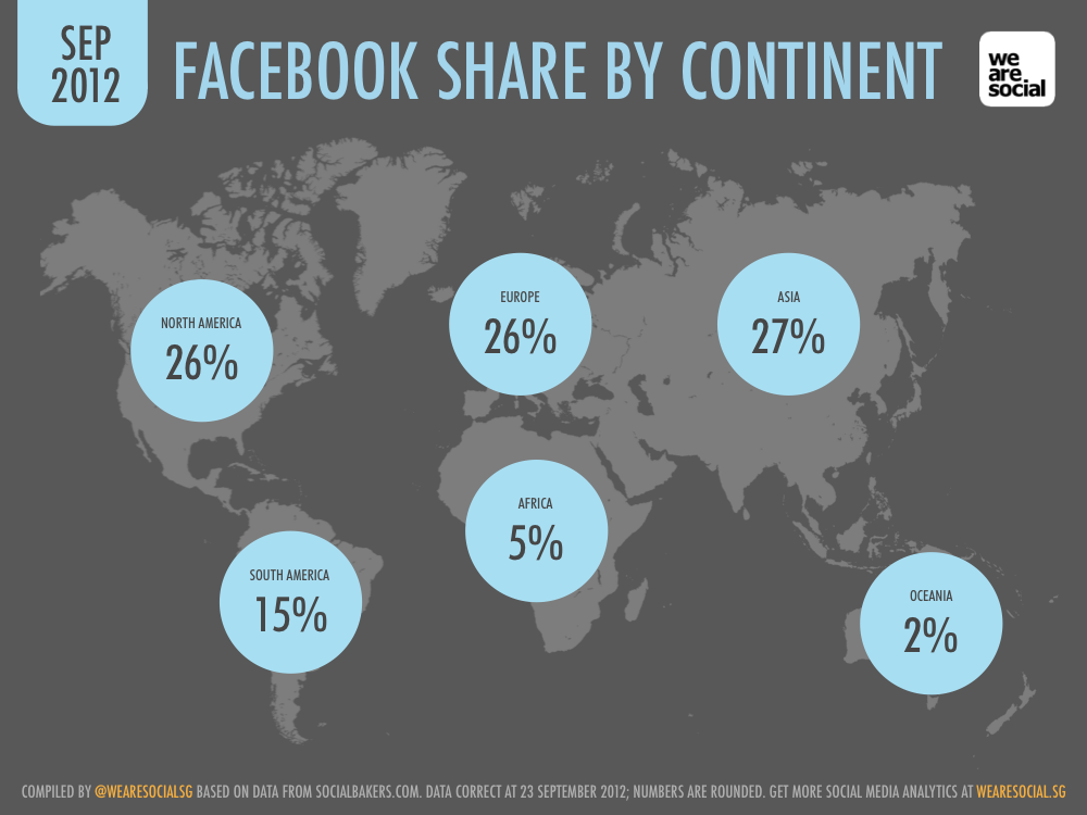 Facebook User Share by Continent September 2012 DataReportal