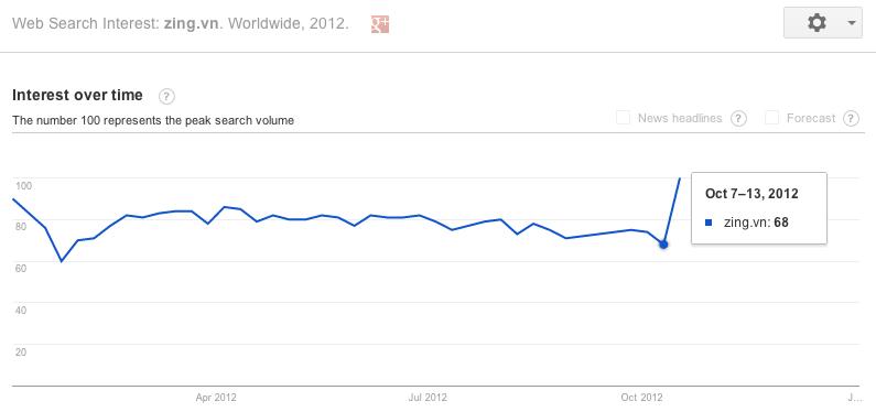Google Trends Interest in Zing October 2012 DataReportal.png