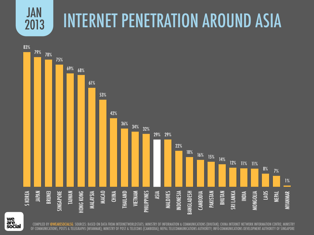 Internet Penetration by Asian Country January 2013 DataReportal