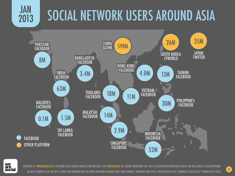 Social Media Users by Asian Country January 2013 DataReportal