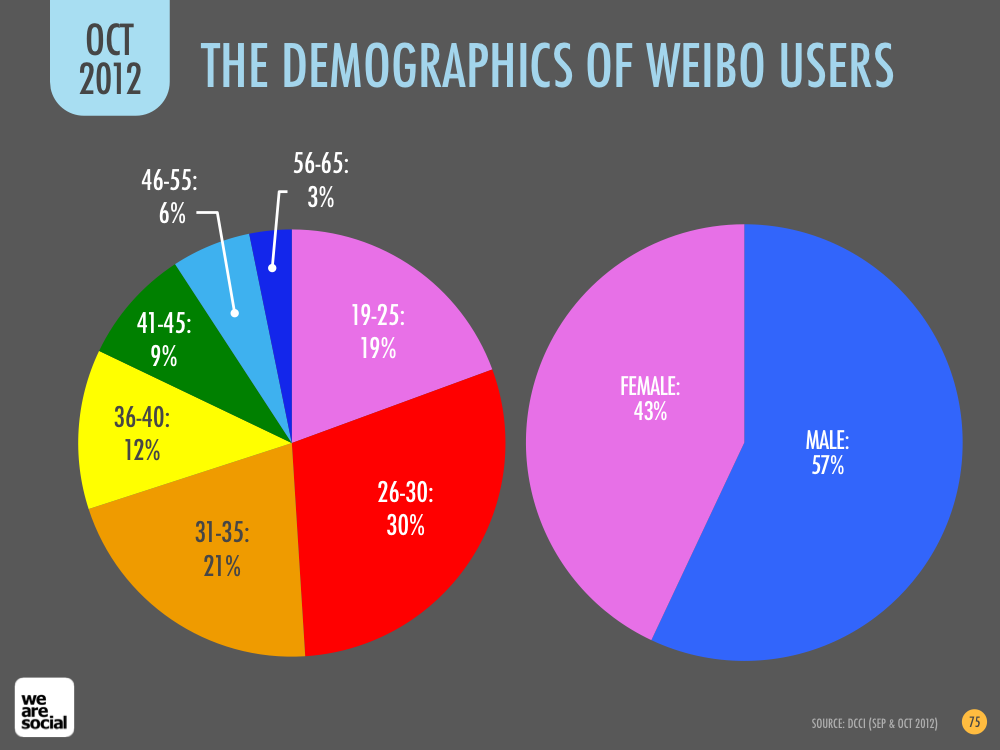 Weibo Audience Profile by Age and Gender January 2013 DataReportal
