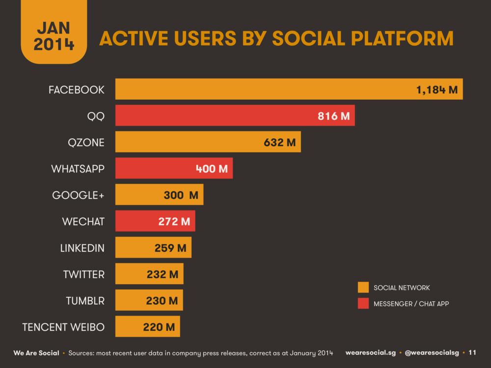 Social Media Platform Rankings January 2014 DataReportal