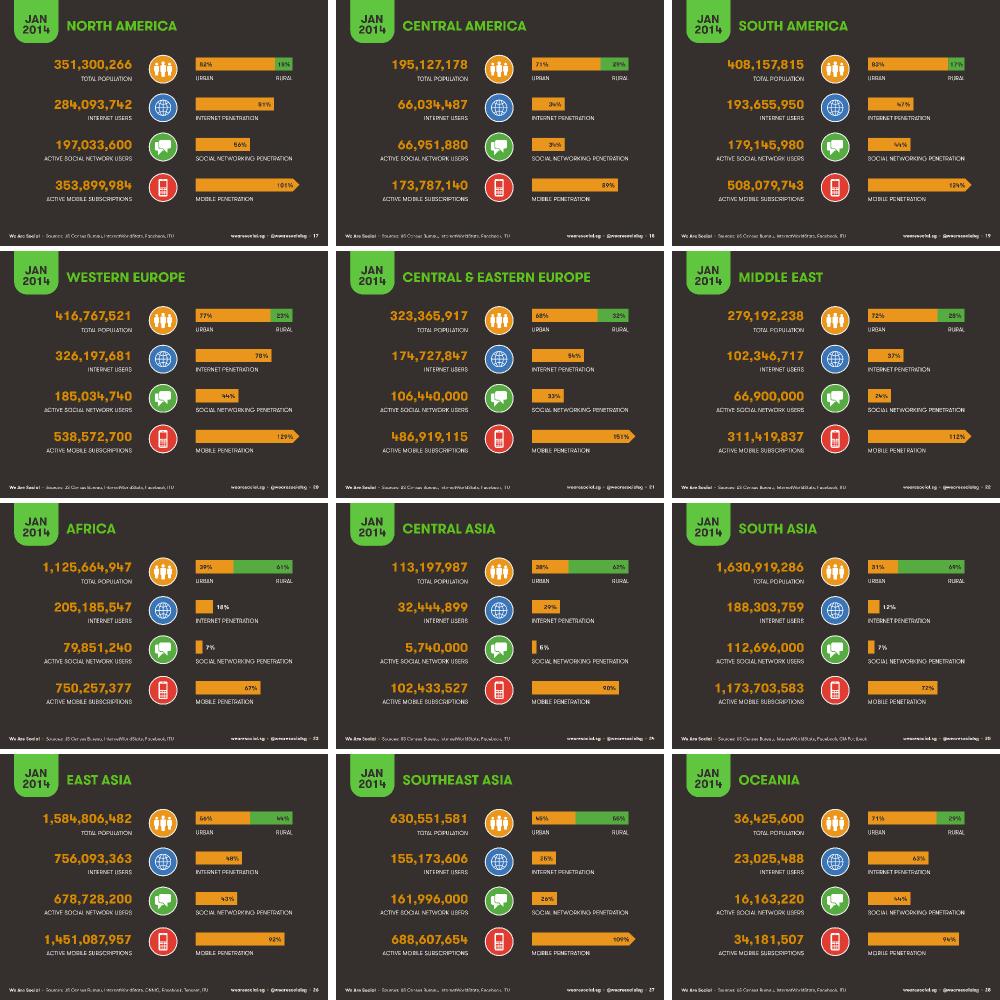 DataReportal 2014 Global Digital Overview Regional Data Slides