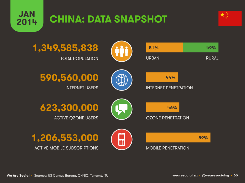 China Digital Overview January 2014 DataReportal