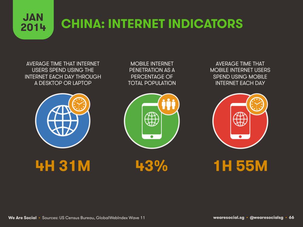 China Internet Indicators January 2014 DataReportal