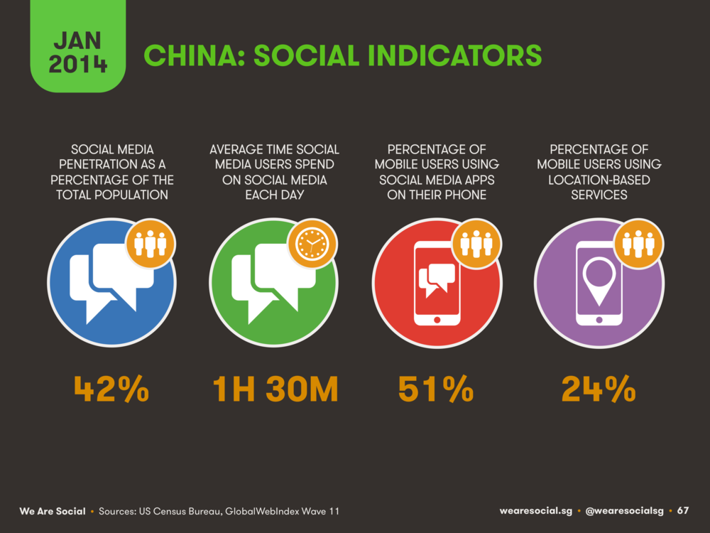 China Social Media Indicators January 2014 DataReportal