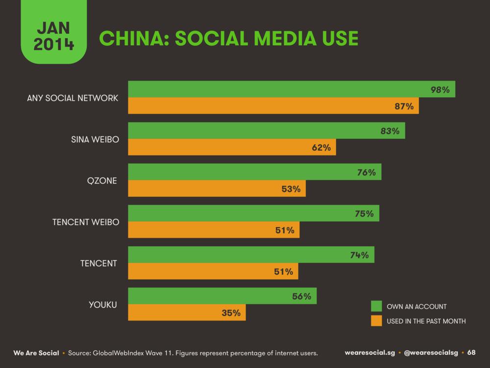 China Social Media Platform Ranking January 2014 DataReportal