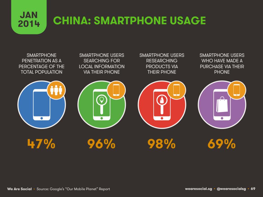 China Mobile Usage January 2014 DataReportal