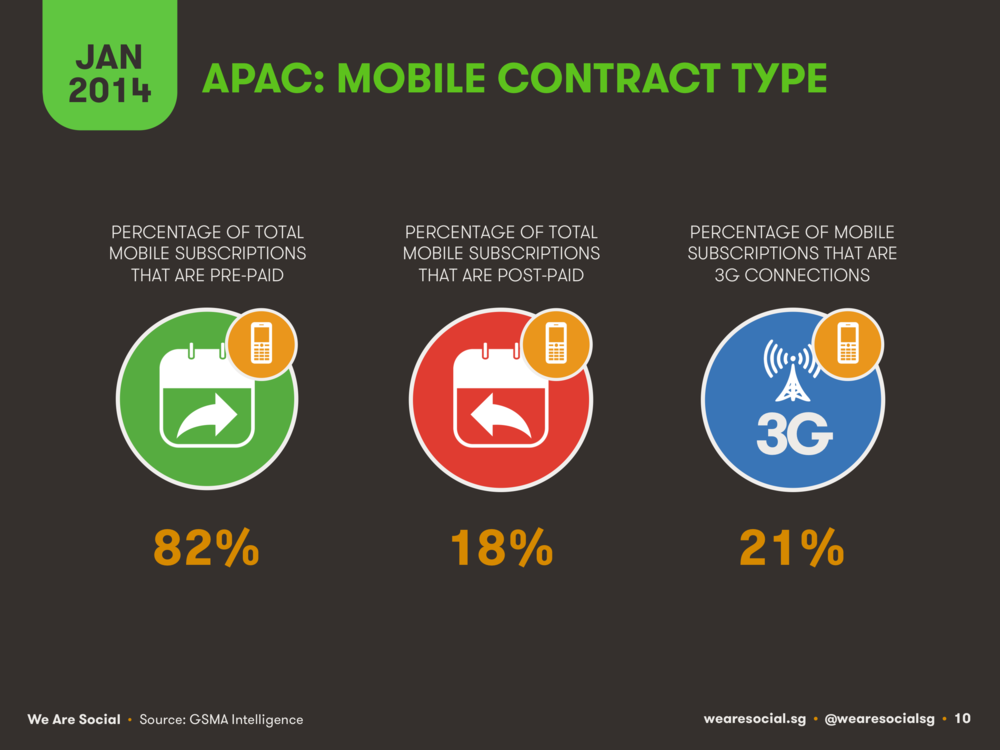 Mobile Use in APAC by Contract Type January 2014 DataReportal