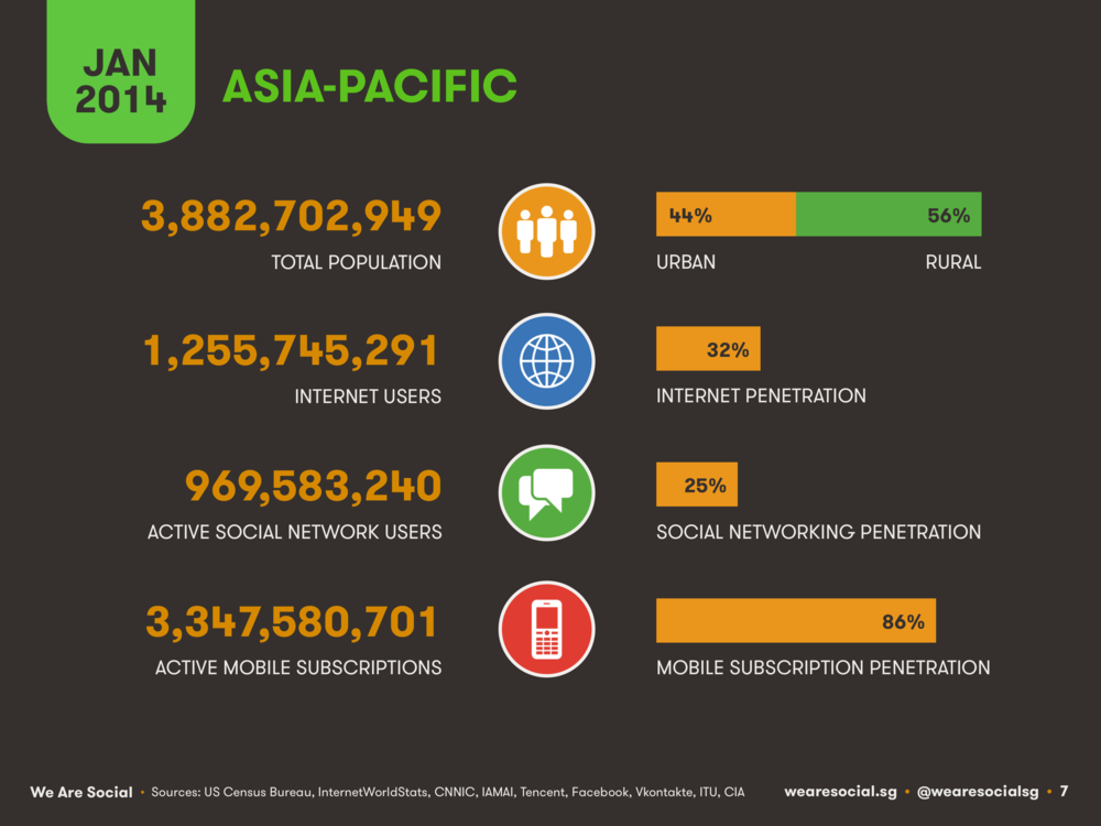 Asia-Pacific Digital Overview January 2014 DataReportal