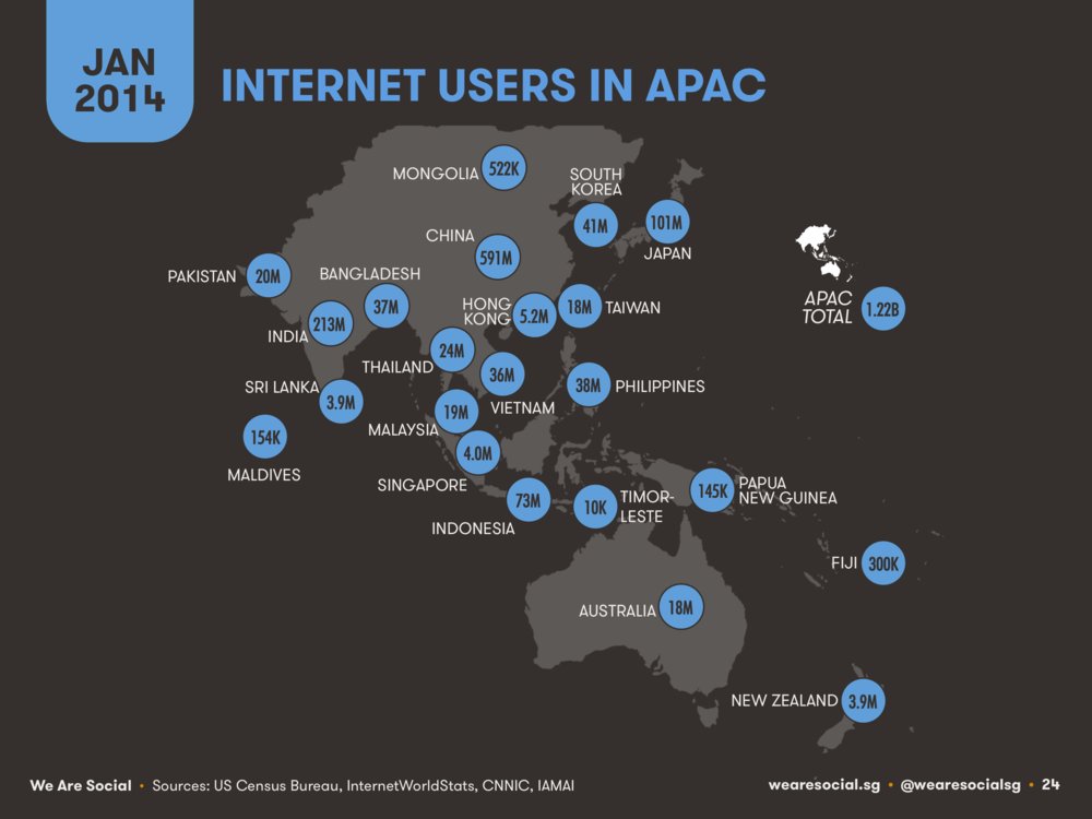 Internet Users by APAC Country January 2014 DataReportal