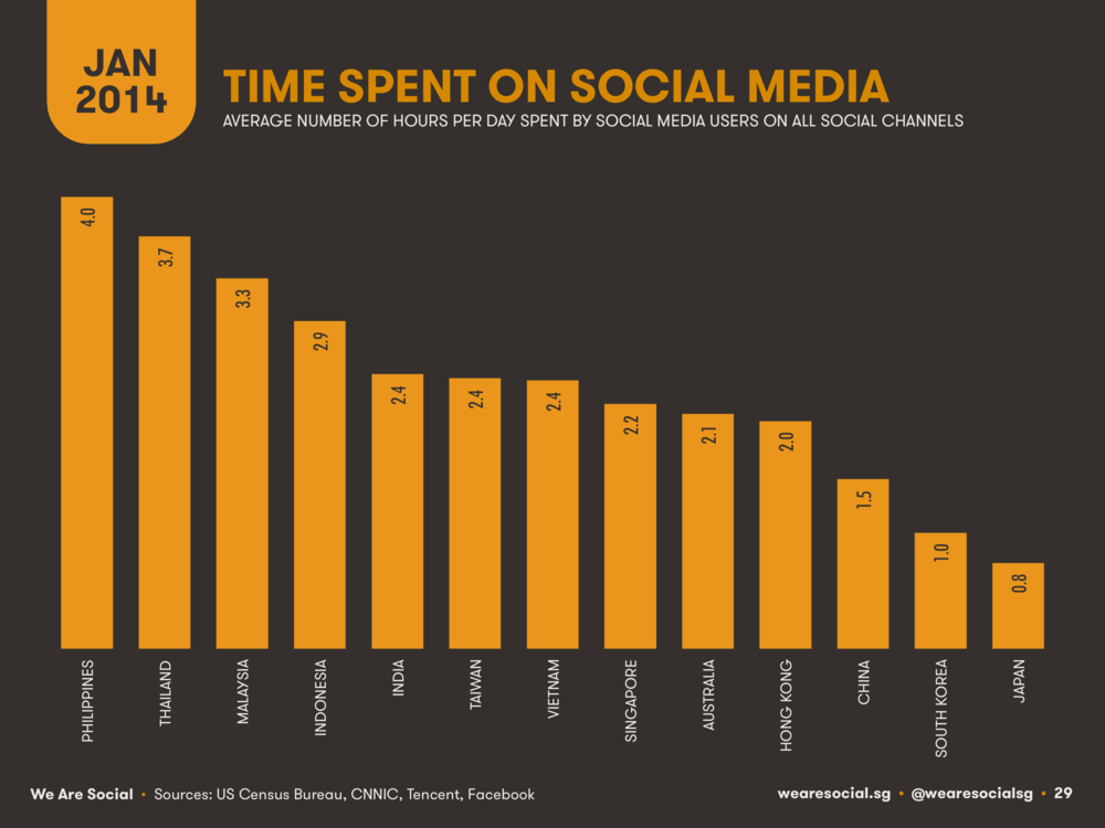 Time Spent on Social Media by APAC Country January 2014 DataReportal