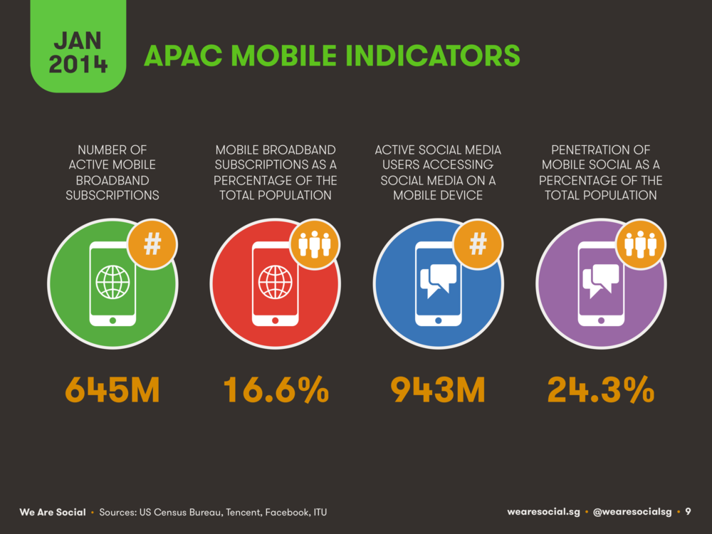 Mobile Use in APAC January 2014 DataReportal