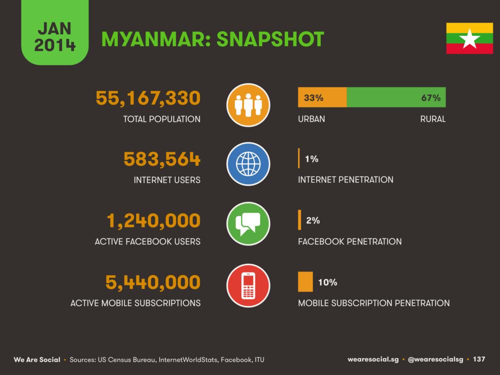 Digital in Myanmar January 2014 DataReportal