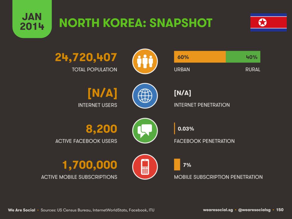 Digital in North Korea January 2014 DataReportal