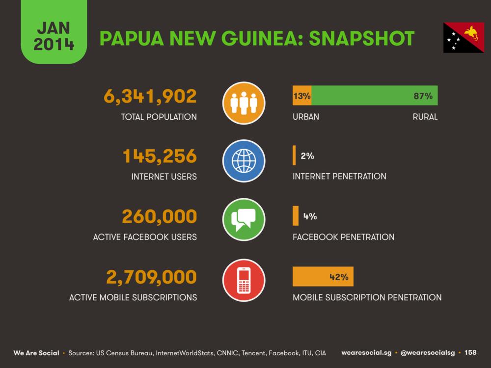 Digital in Papua New Guinea January 2014 DataReportal