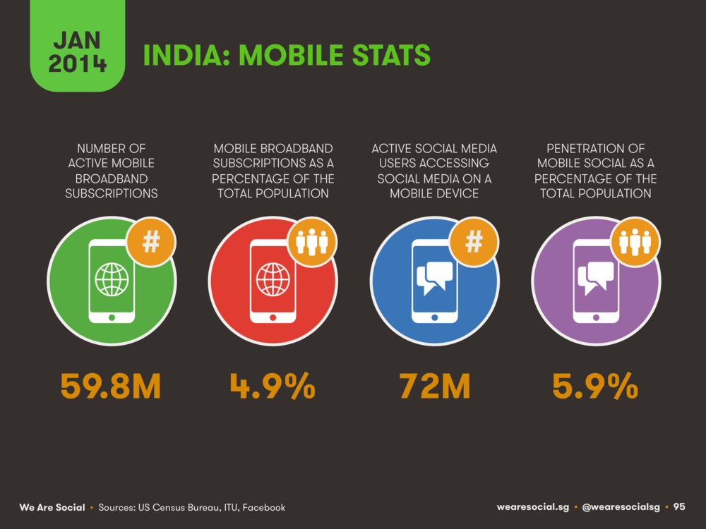 Mobile Internet Use in India January 2014 DataReportal