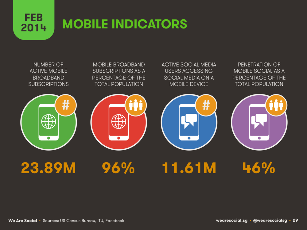 Mobile Use in Northern Europe February 2014 DataReportal