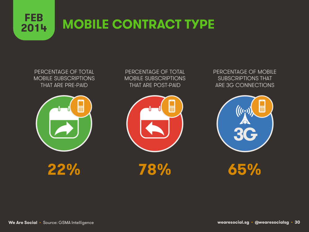 Share of Mobile Contract Type in Northern Europe February 2014 DataReportal