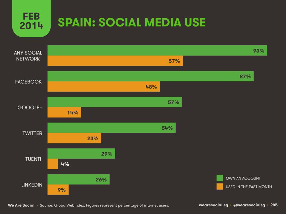 Social Media Platform Ranking Spain February 2014 DataReportal