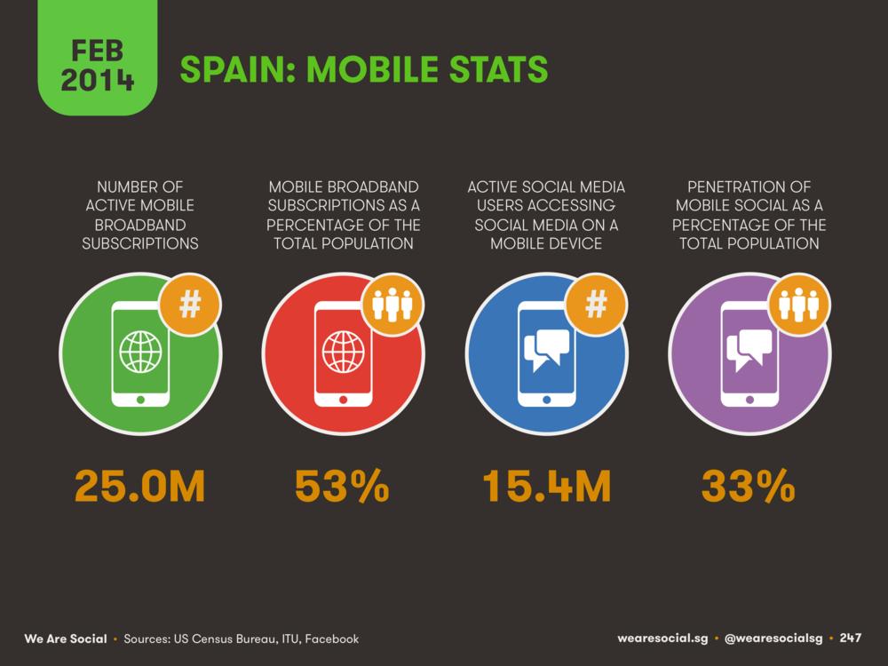 Mobile Internet Use in Spain February 2014 DataReportal