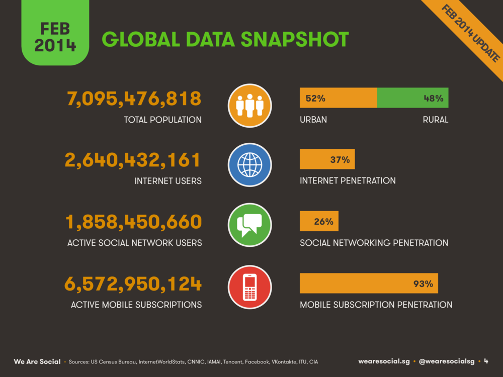 Global Digital Overview February 2014 DataReportal