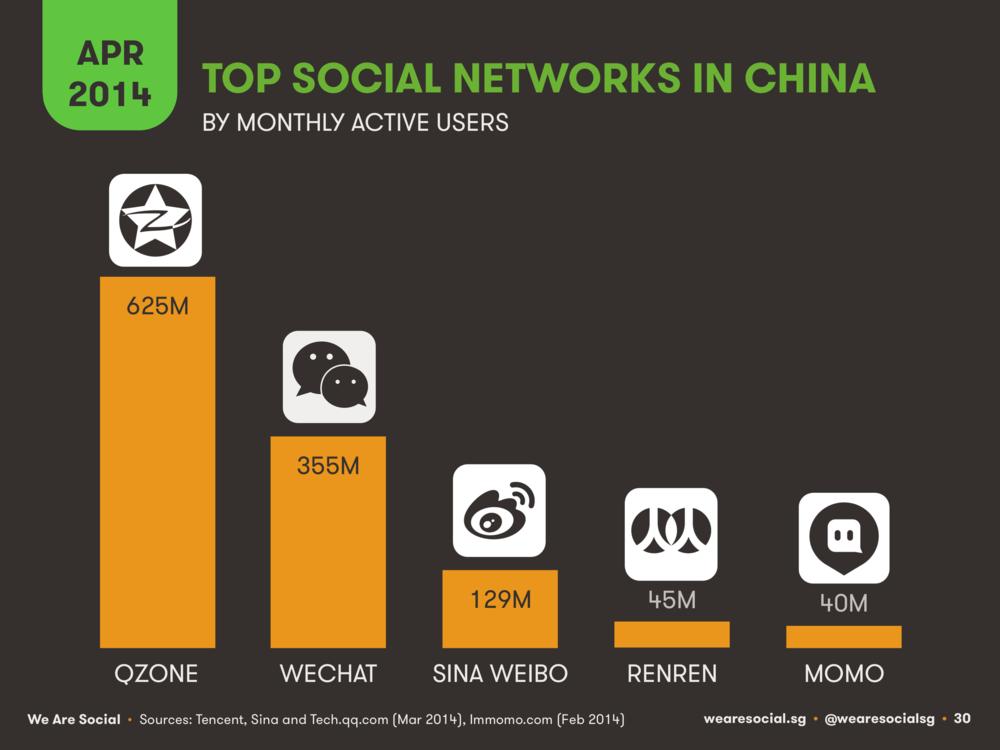 Social Media Platform Ranking China April 2014 DataReportal