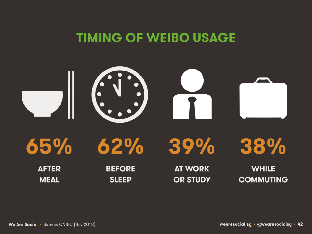 Weibo Use Timing April 2014 DataReportal