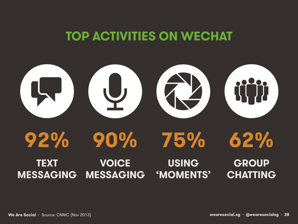 Top Activities on WeChat April 2014 DataReportal