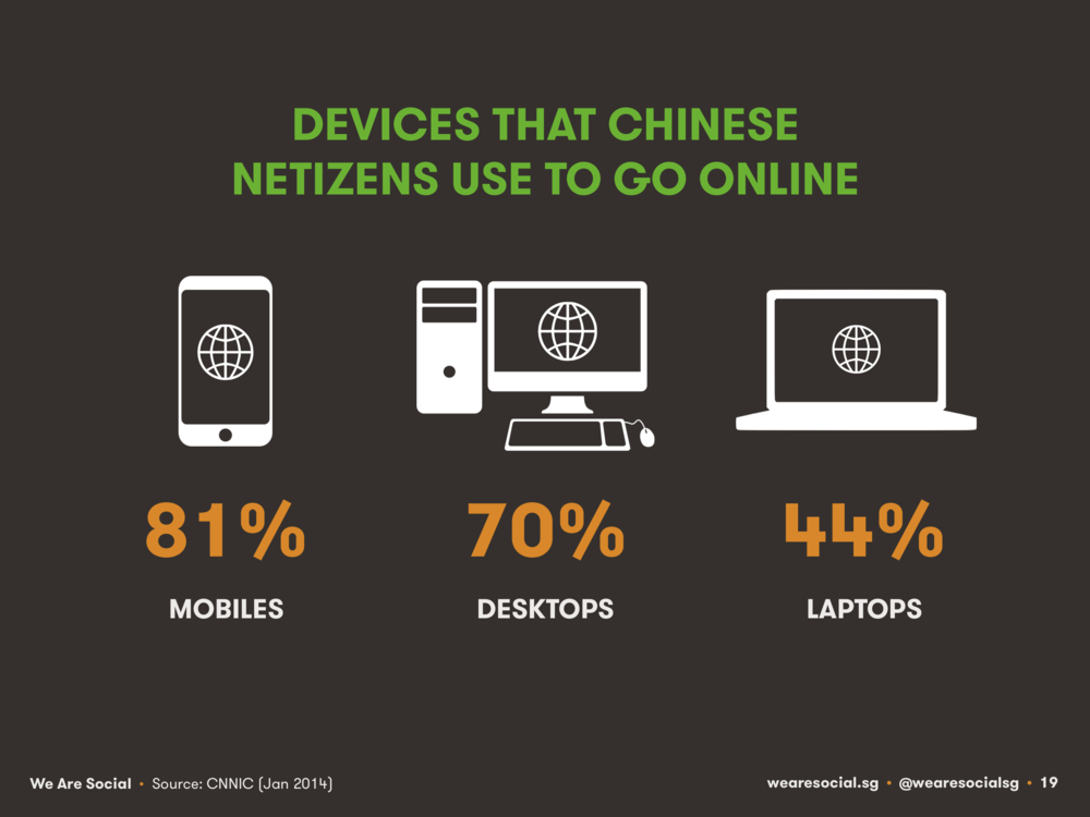 Internet Access by Device China February 2014 DataReportal