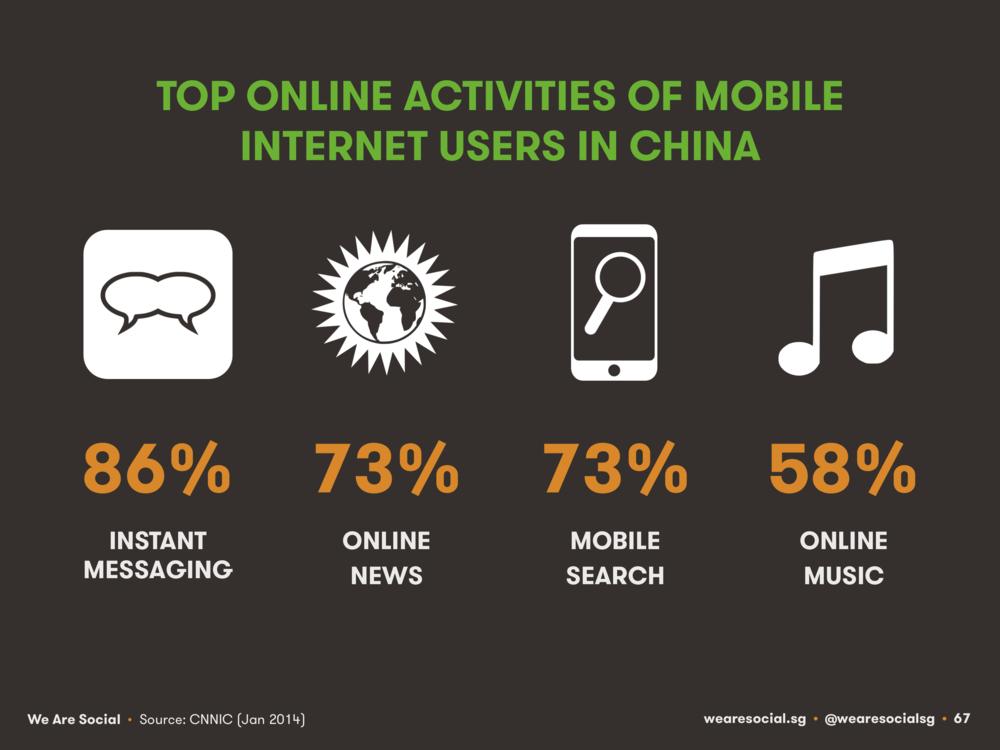 Mobile Activities China April 2014 DataReportal