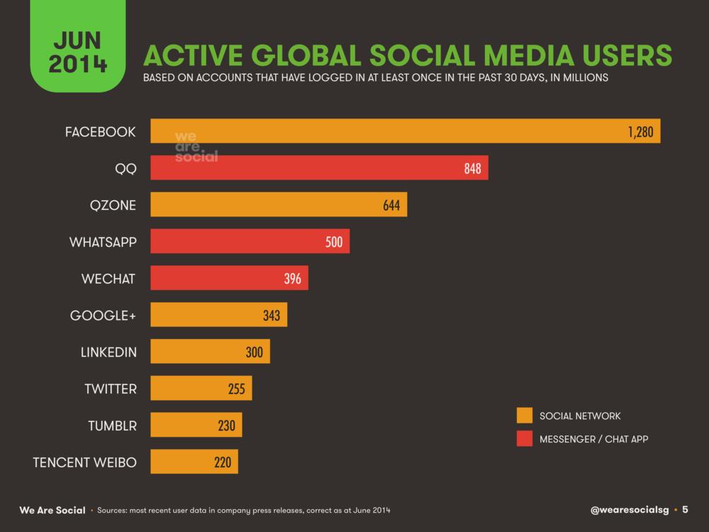 Social Media Global Platform Rankings June 2014 DataReportal