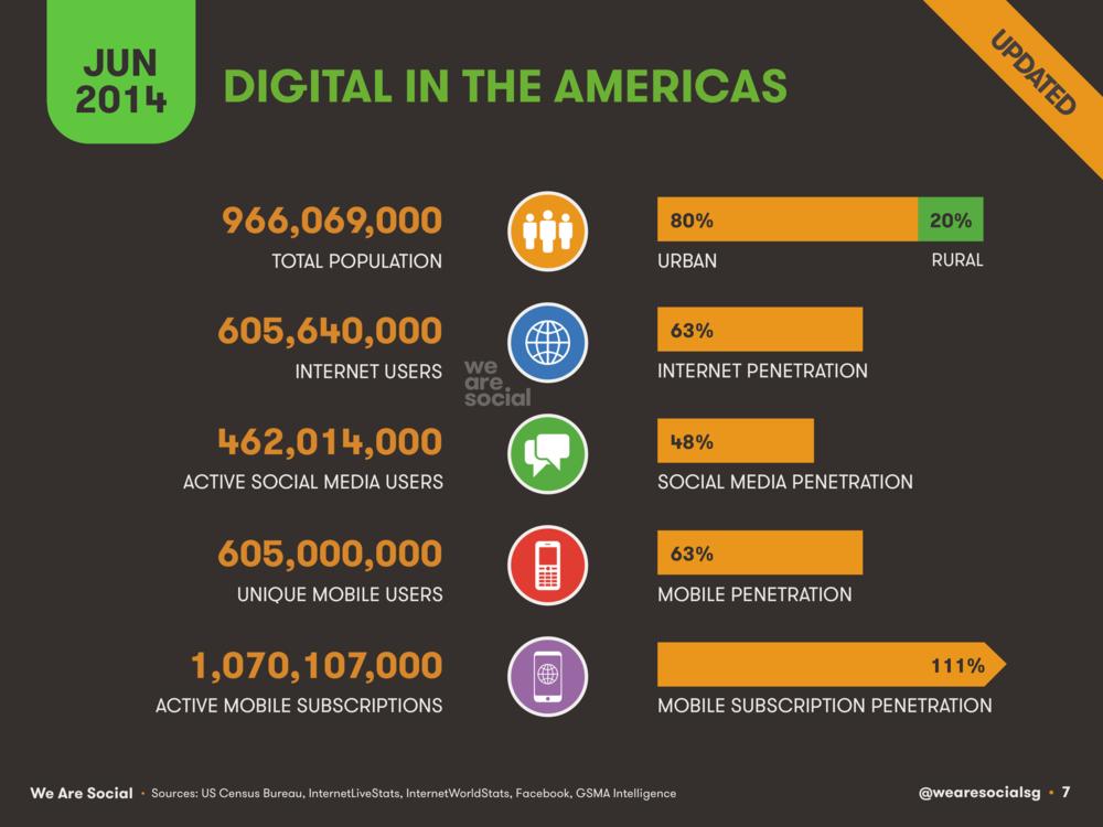Digital in The Americas June 2014 DataReportal