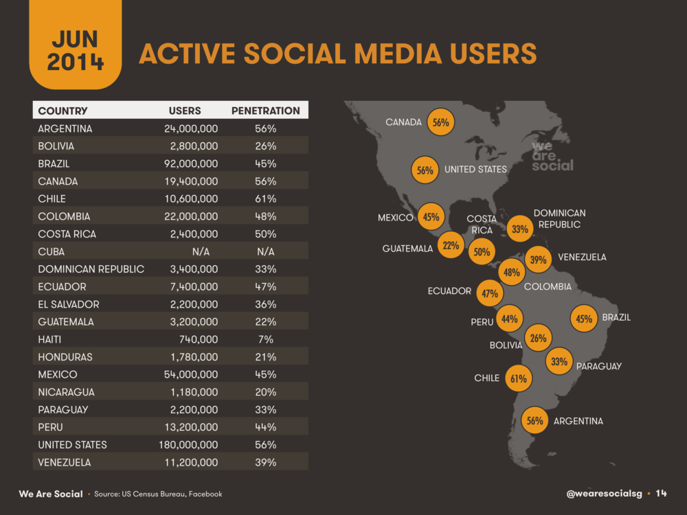 Social Media Users by Country in The Americas June 2014 DataReportal