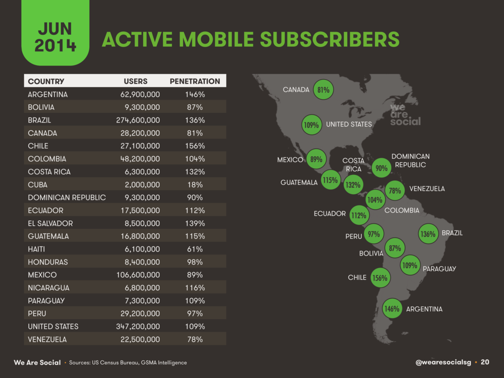 Mobile Subscribers by Country in The Americas June 2014 DataReportal