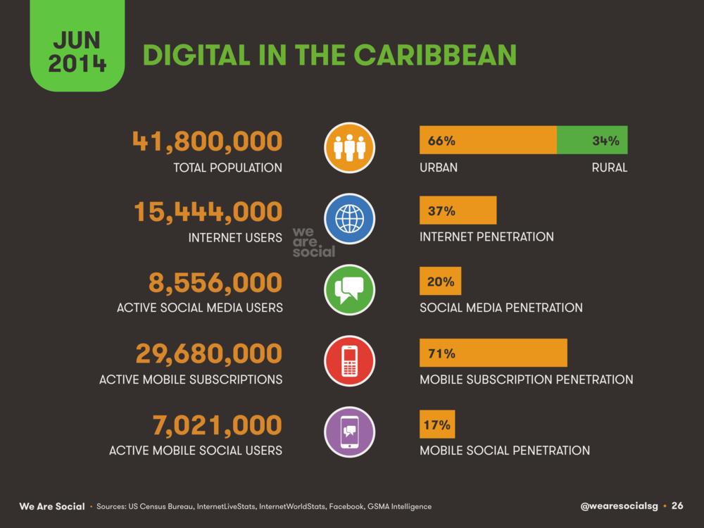 Digital in The Caribbean June 2014 DataReportal