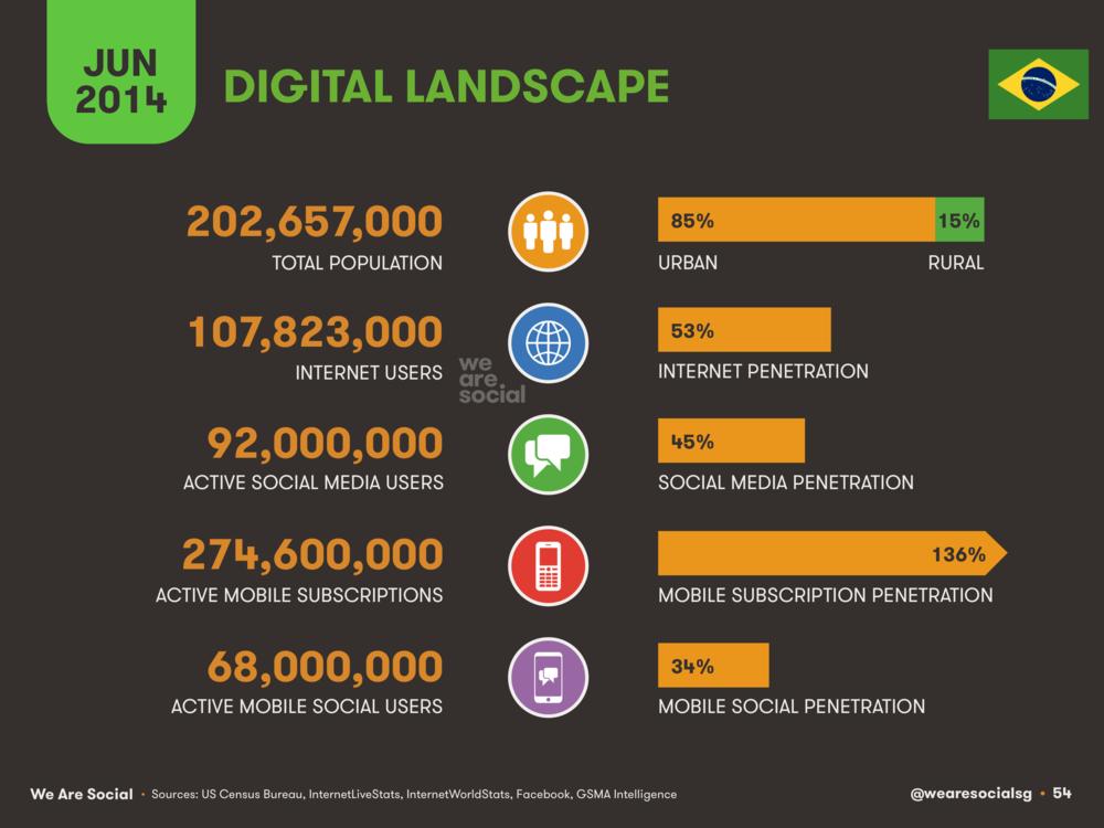 54 Digital in Brazil 2014 - We Are Social 1.png