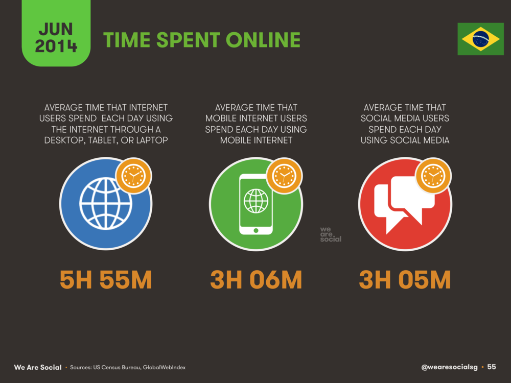 55 Time Spent Online in Brazil 2014 - We Are Social 1.png