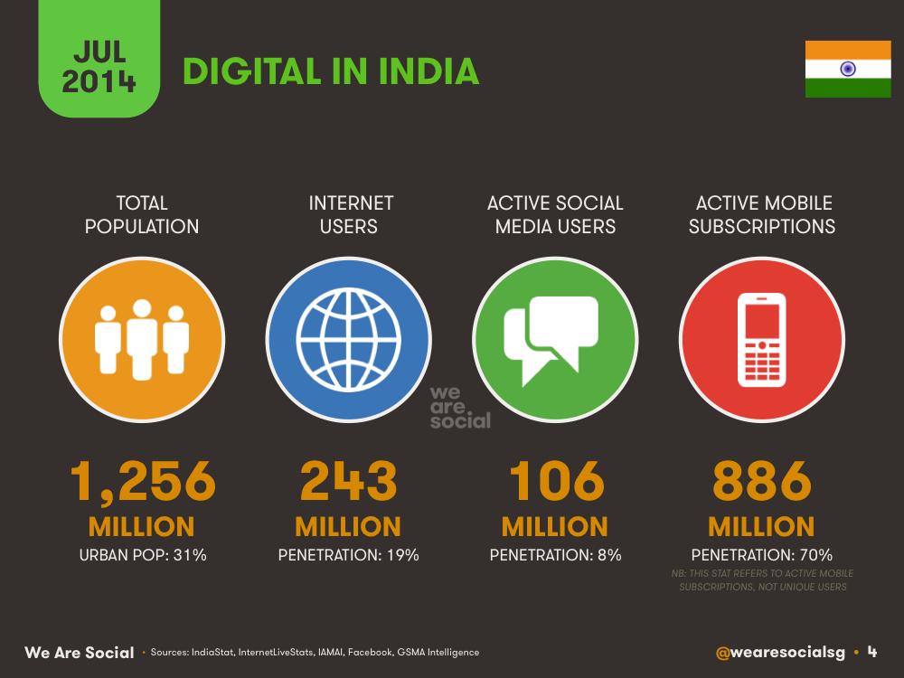 Digital in India July 2014 DataReportal