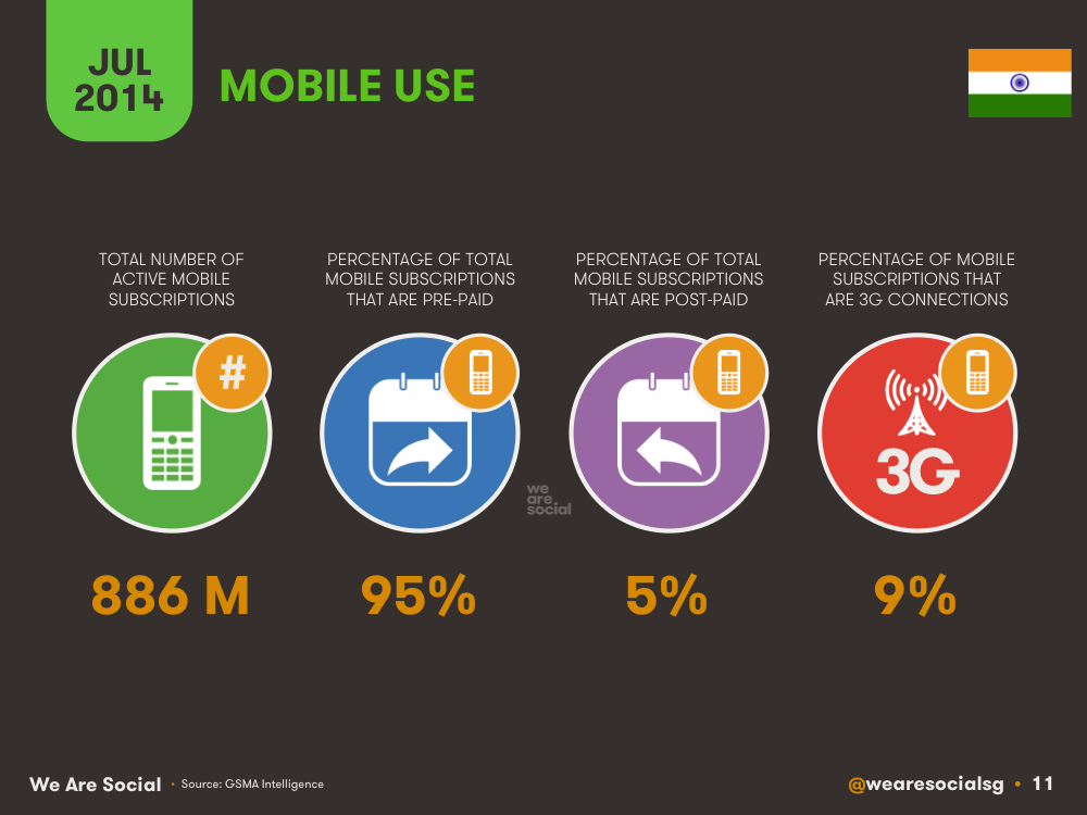 Share of Mobile Subscriptions by Contract Type India July 2014 DataReportal