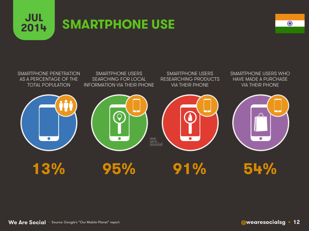 Smartphone Use in India July 2014 DataReportal