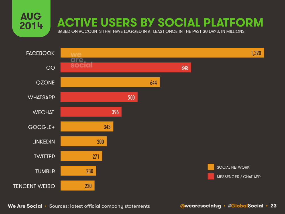 Social Media Global Platform Ranking August 2014 DataReportal