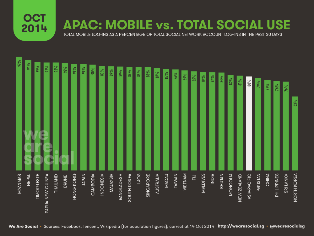 Social Media Use in APAC by Access Device October 2014 DataReportal