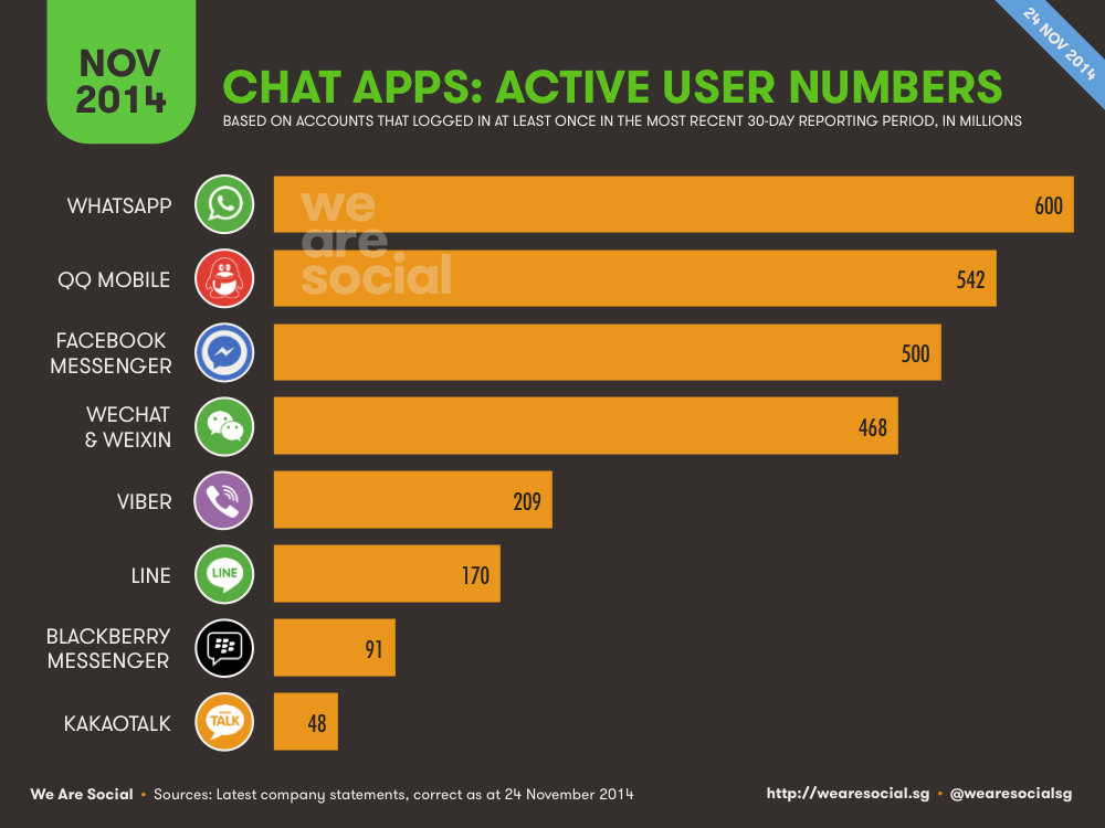 Mobile Messenger Global Platform Ranking November 2014 DataReportal