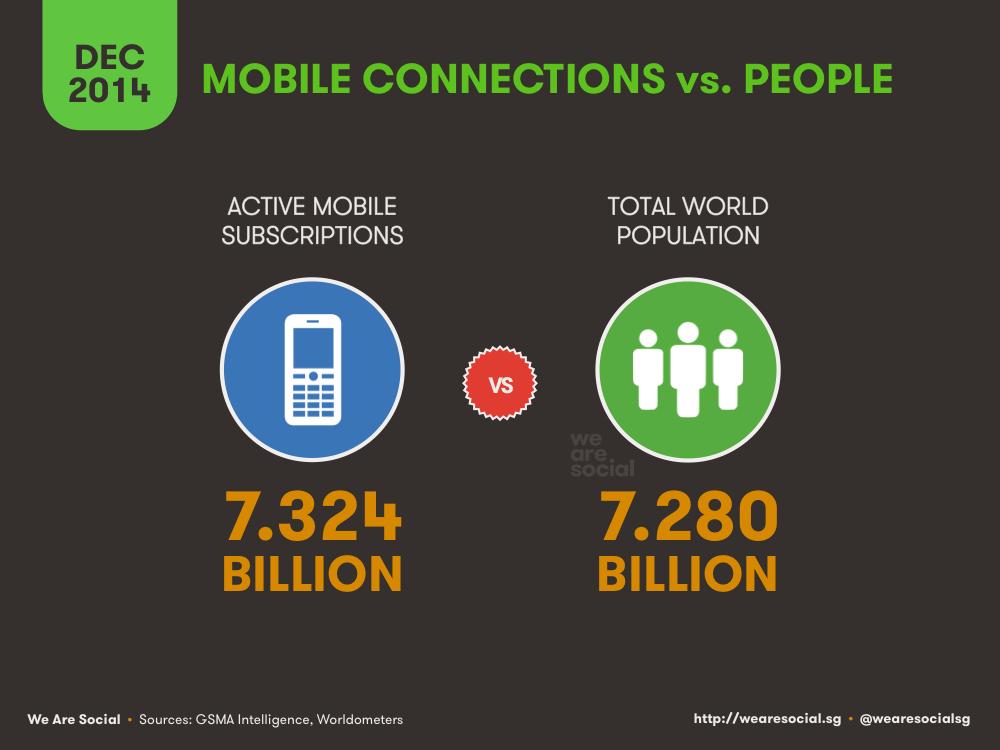 Global Mobile Subscriptions vs Global Population December 2014 DataReportal