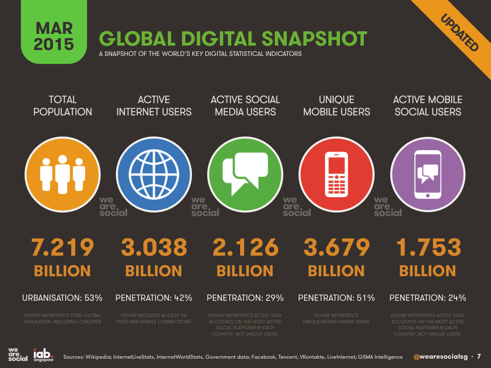 Global Digital Overview March 2015 DataReportal
